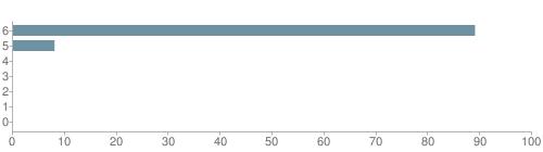 Chart?cht=bhs&chs=500x140&chbh=10&chco=6f92a3&chxt=x,y&chd=t:89,8,0,0,0,0,0&chm=t+89%,333333,0,0,10|t+8%,333333,0,1,10|t+0%,333333,0,2,10|t+0%,333333,0,3,10|t+0%,333333,0,4,10|t+0%,333333,0,5,10|t+0%,333333,0,6,10&chxl=1:|other|indian|hawaiian|asian|hispanic|black|white